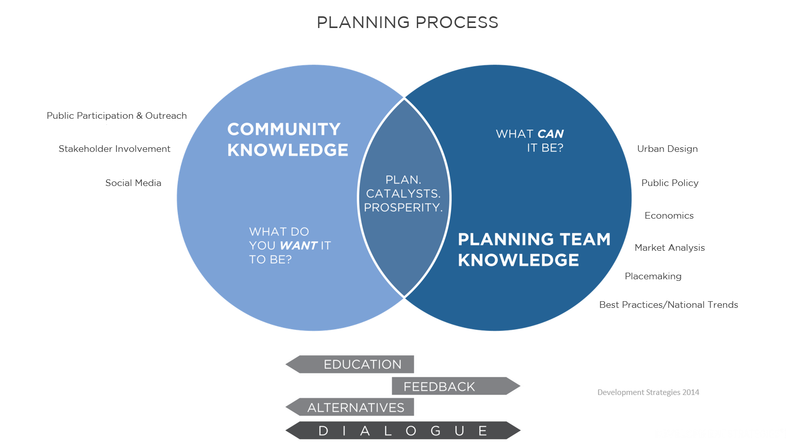 Venn diagram showing how the planning process works